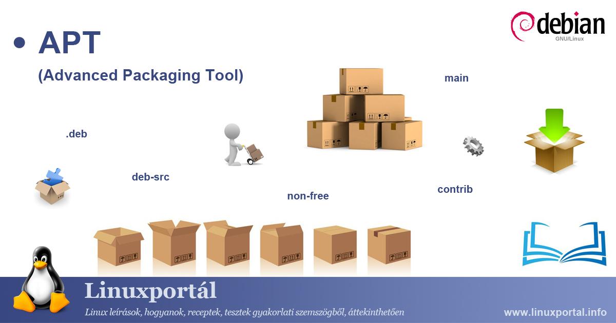 APT (Advanced Packaging Tool) (illustration) Linux Portal