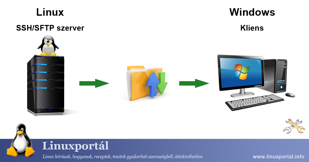 Accessing SSH (SFTP) File System from Windows Linux Portal