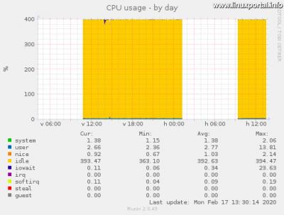 Munin - System - CPU usage
