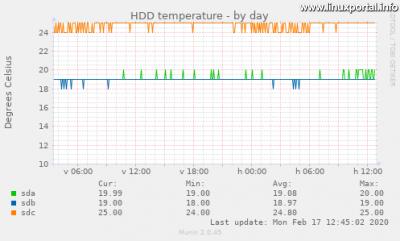 Munin - Sensors - HDD hőmérsékletek