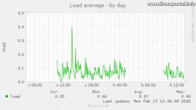 Munin - System - Average load value